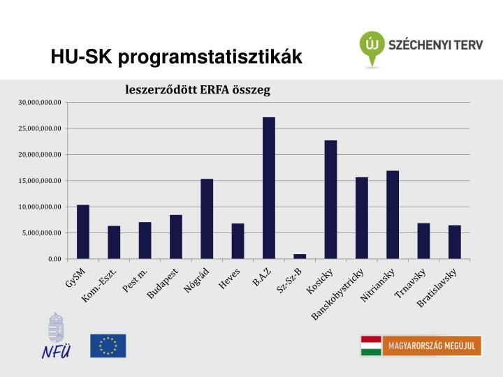 HU-SK programstatisztikák