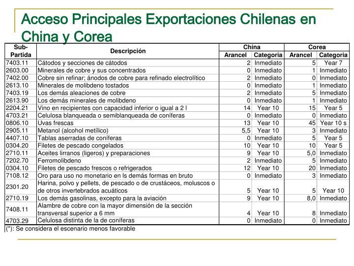 Acceso Principales Exportaciones Chilenas