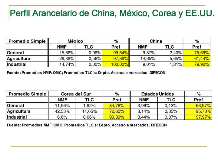 Perfil Arancelario de China, México, Corea y EE.UU.