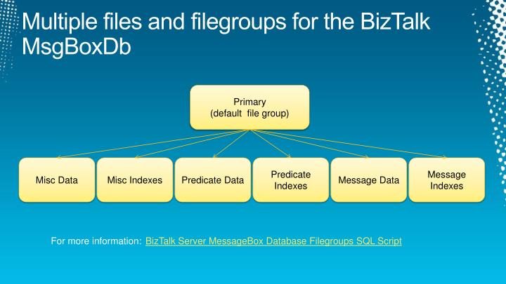 Multiple files and filegroups for the BizTalk MsgBoxDb