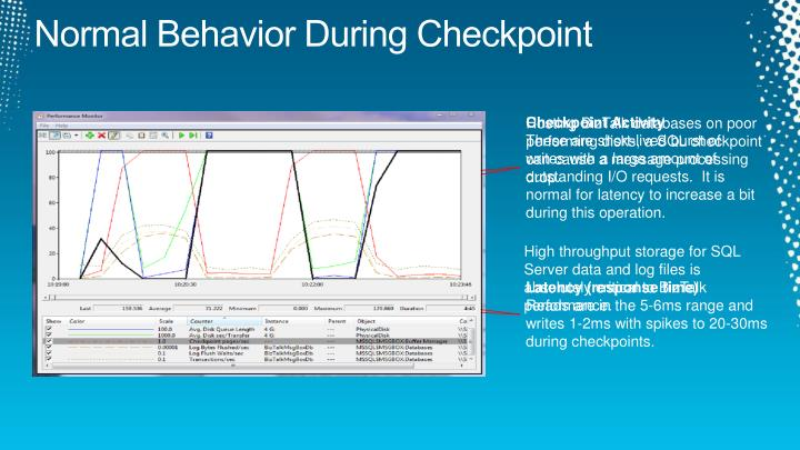 Normal Behavior During Checkpoint