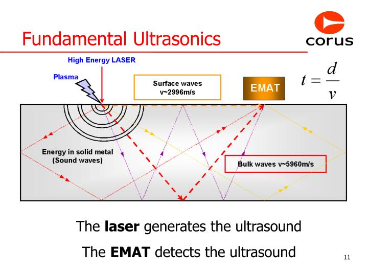 Fundamental Ultrasonics