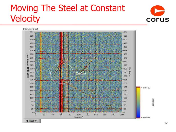 Moving The Steel at Constant Velocity