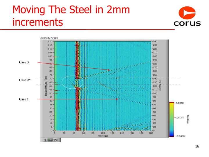 Moving The Steel in 2mm increments