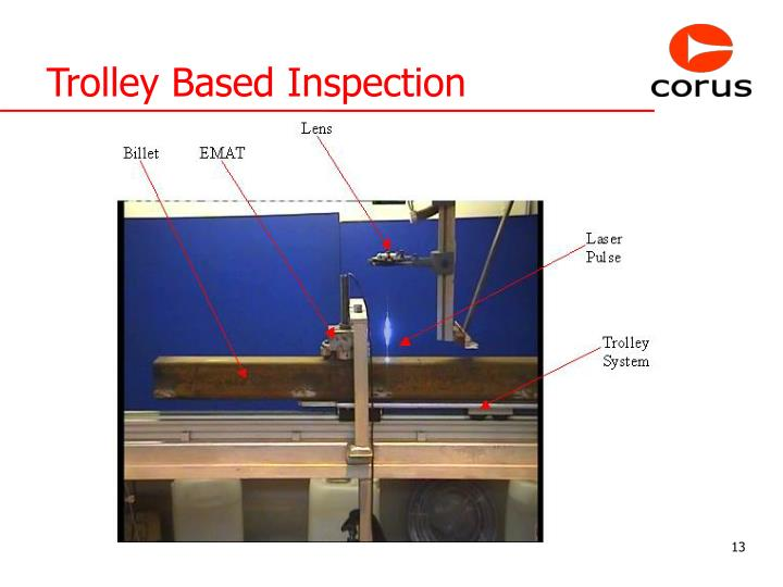 Trolley Based Inspection