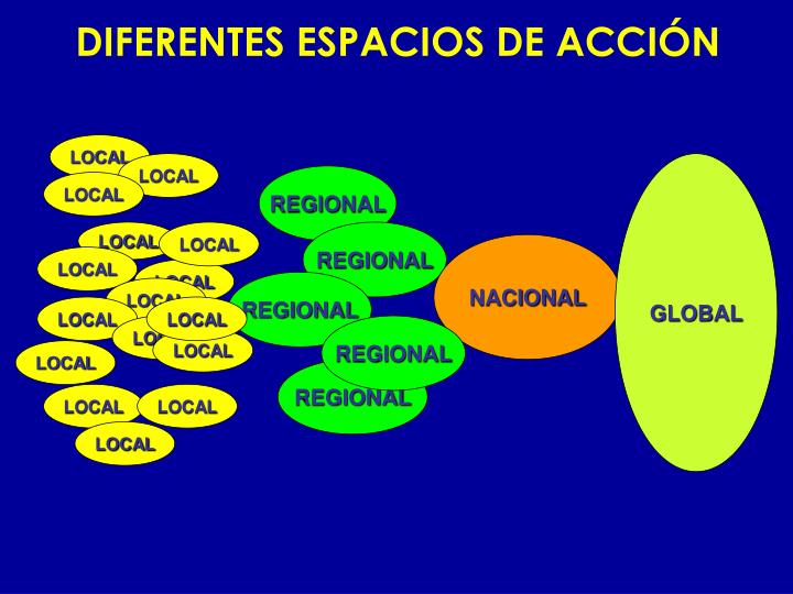 DIFERENTES ESPACIOS DE ACCIÓN