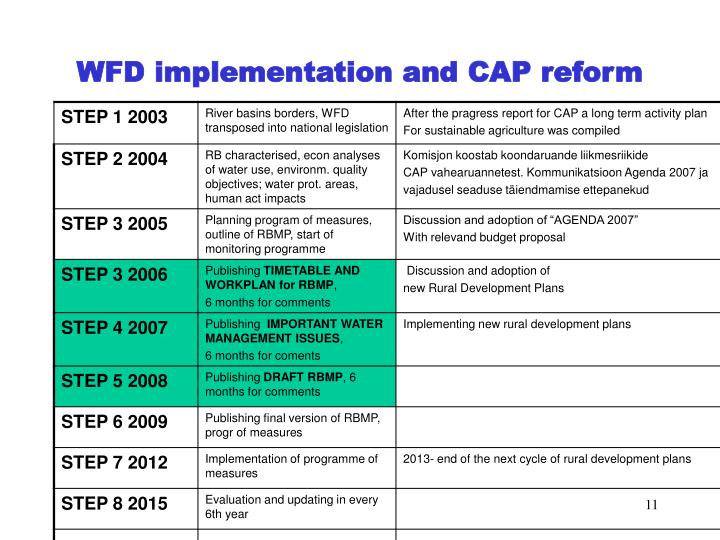 WFD implementation and CAP reform