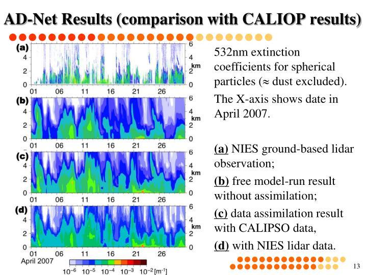 AD-Net Results (comparison with CALIOP results)