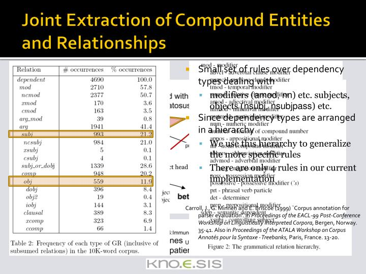 Joint Extraction of Compound Entities and Relationships