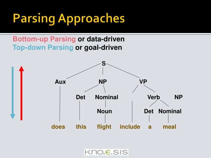Parsing Approaches