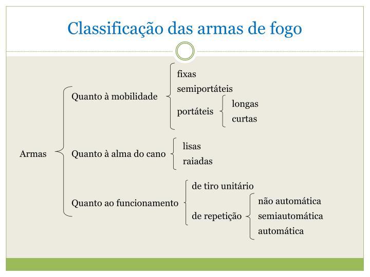 Classificação das armas de fogo