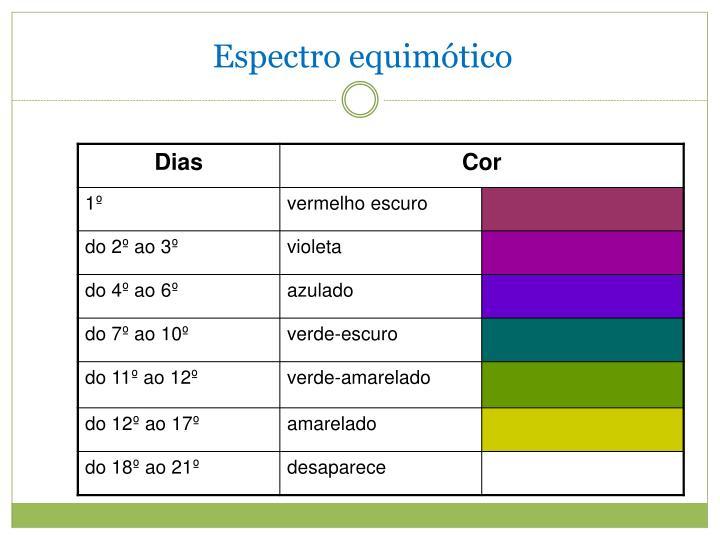 Espectro equimótico