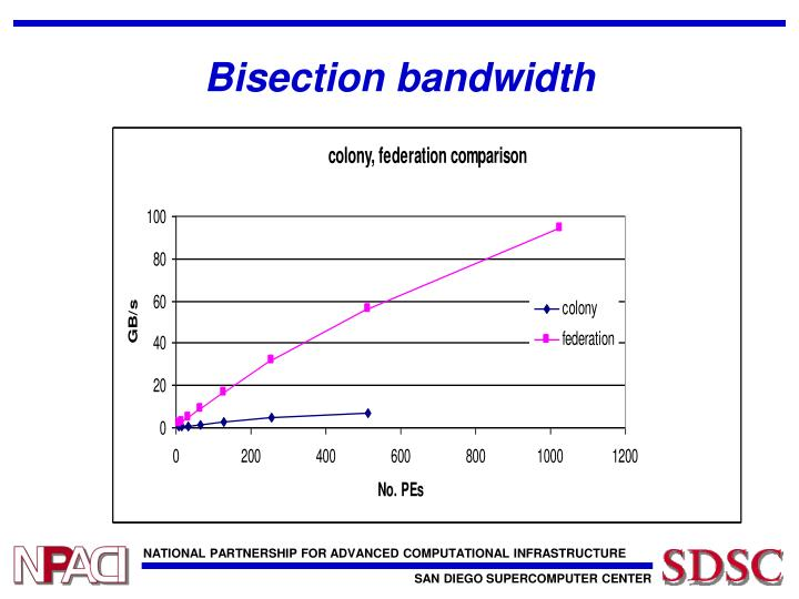 Bisection bandwidth