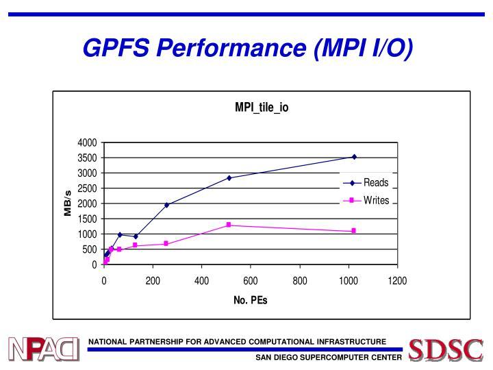 GPFS Performance (MPI I/O)
