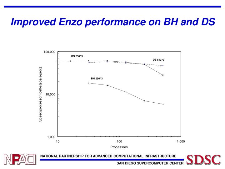 Improved Enzo performance on BH and DS