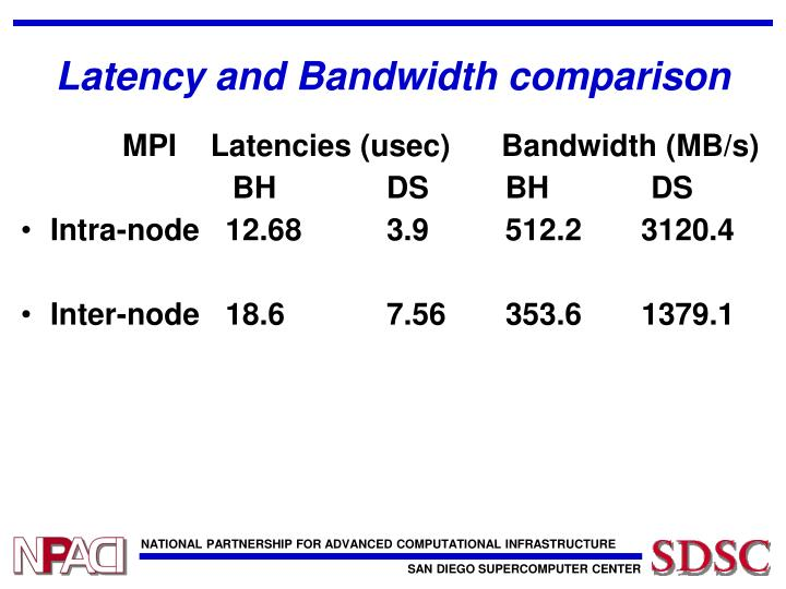 Latency and Bandwidth comparison