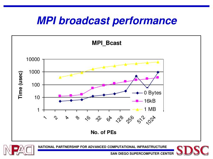 MPI broadcast performance