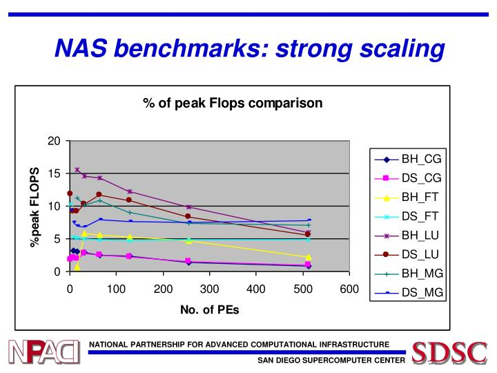 NAS benchmarks: strong scaling