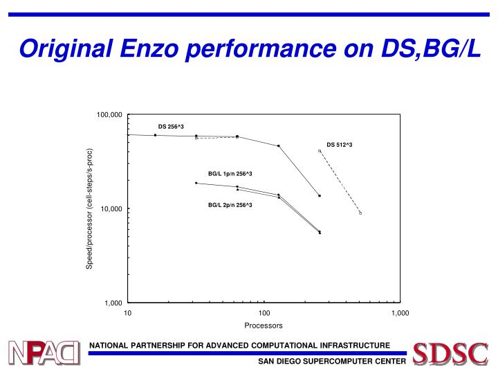 Original Enzo performance on DS,BG/L