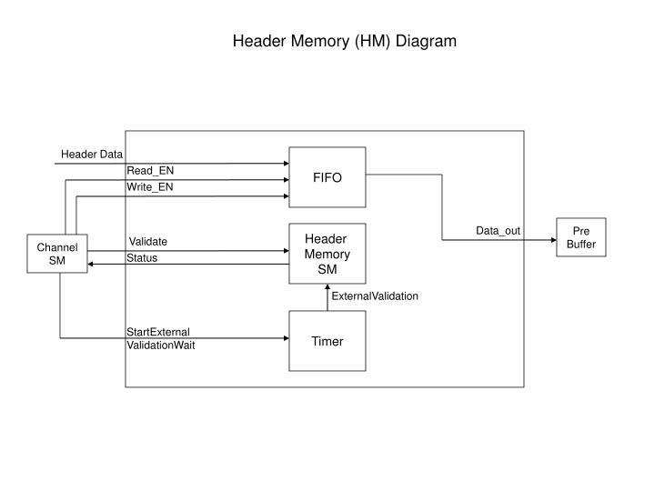 Header Memory (HM) Diagram