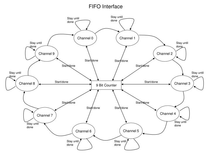 FIFO Interface