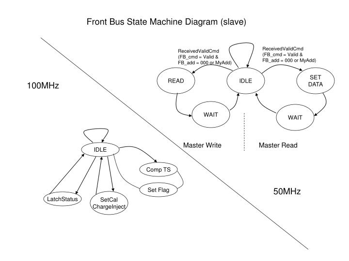 Front Bus State Machine Diagram (slave)