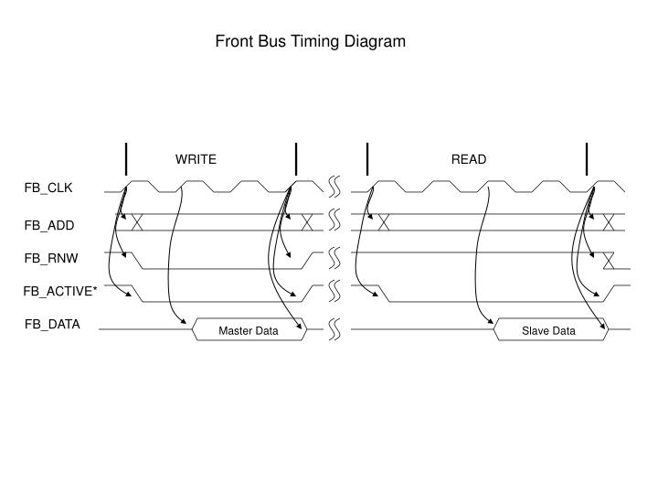 Front Bus Timing Diagram