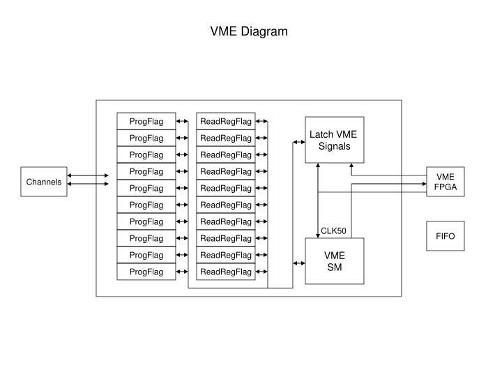 VME Diagram