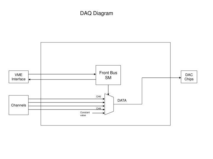 DAQ Diagram