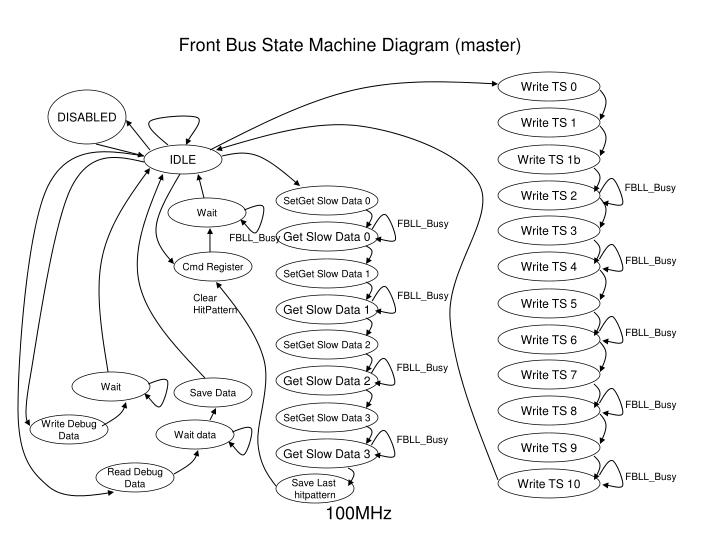 Front Bus State Machine Diagram (master)