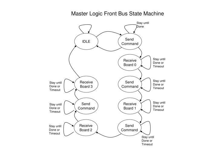 Master Logic Front Bus State Machine