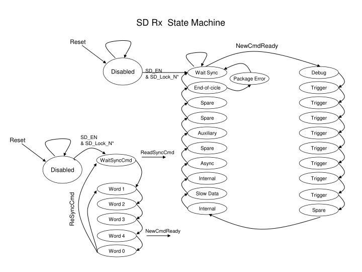 SD Rx  State Machine