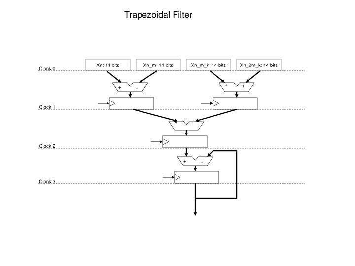 Trapezoidal Filter