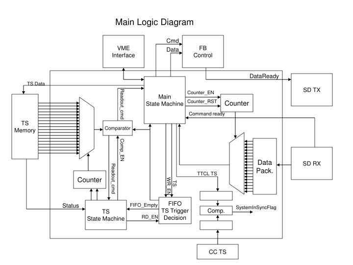 Main Logic Diagram