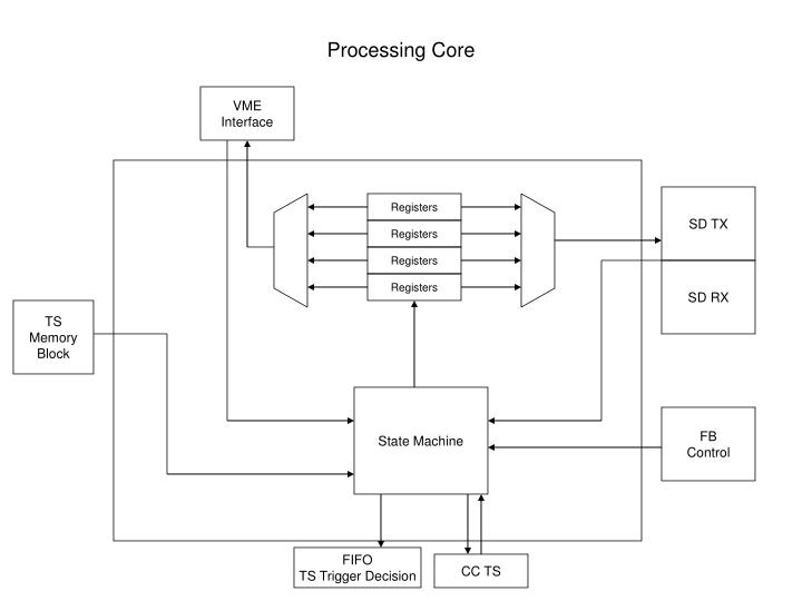 Processing Core