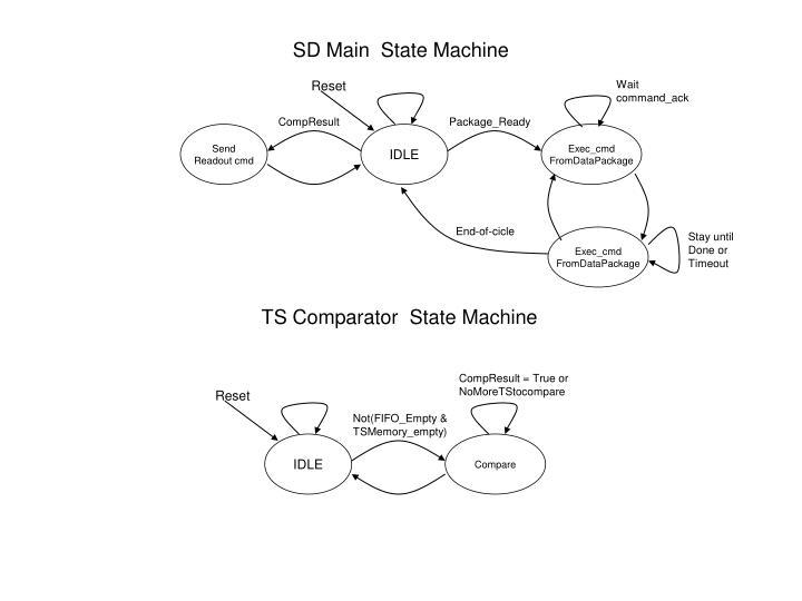SD Main  State Machine