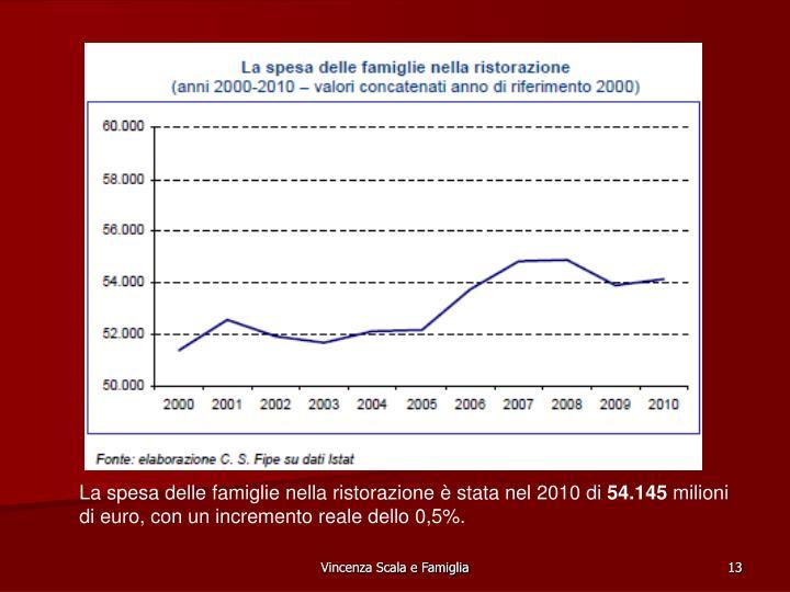 La spesa delle famiglie nella ristorazione  stata nel 2010 di