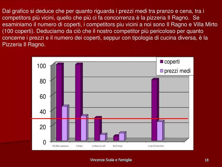 Dal grafico si deduce che per quanto riguarda i prezzi medi tra pranzo e cena, tra i competitors pi vicini, quello che pi ci fa concorrenza  la pizzeria Il Ragno.  Se esaminiamo il numero di coperti, i competitors piu vicini a noi sono Il Ragno e Villa Mirto (100 coperti). Deduciamo da ci che il nostro competitor pi pericoloso per quanto concerne i prezzi e il numero dei coperti, seppur con tipologia di cucina diversa,  la Pizzeria Il Ragno.