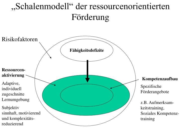 """""""Schalenmodell"""" der ressourcenorientierten Förderung"""