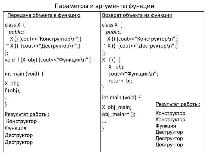 Параметры и аргументы функции