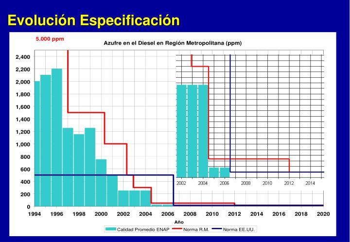 Evolución Especificación