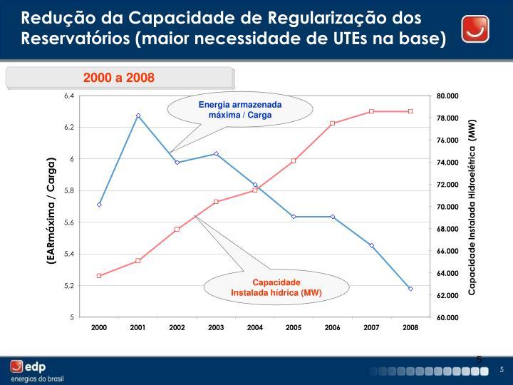 Redução da Capacidade de Regularização dos Reservatórios (maior necessidade de UTEs na base)