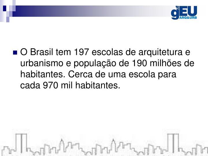 O Brasil tem 197 escolas de arquitetura e urbanismo e população de 190 milhões de habitantes. Cerca de uma escola para cada 970 mil habitantes.