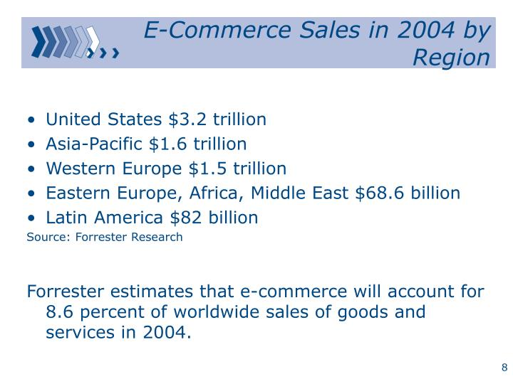 E-Commerce Sales in 2004 by Region