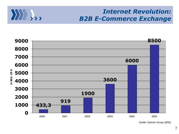 Internet Revolution: