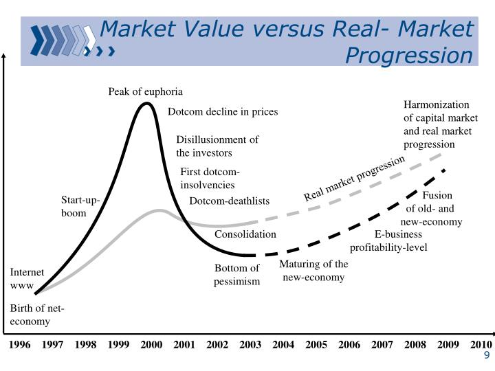 Market Value versus Real- Market Progression