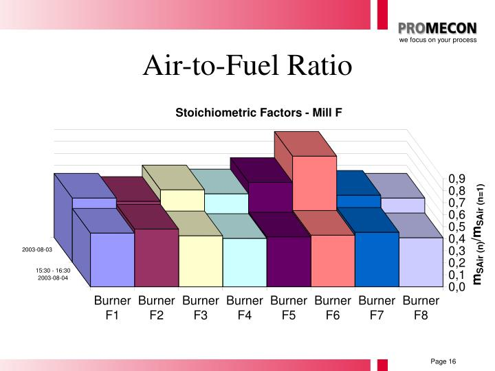 Air-to-Fuel Ratio