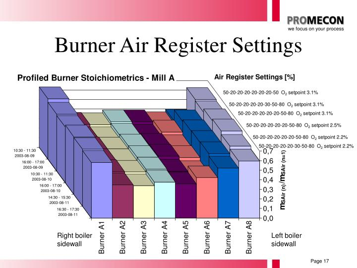 Burner Air Register Settings