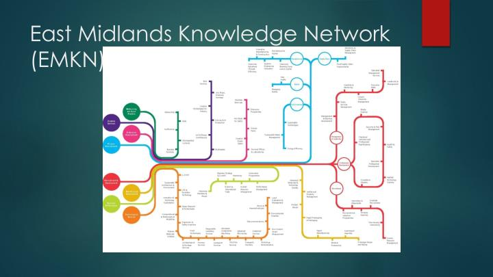 East Midlands Knowledge Network (EMKN)
