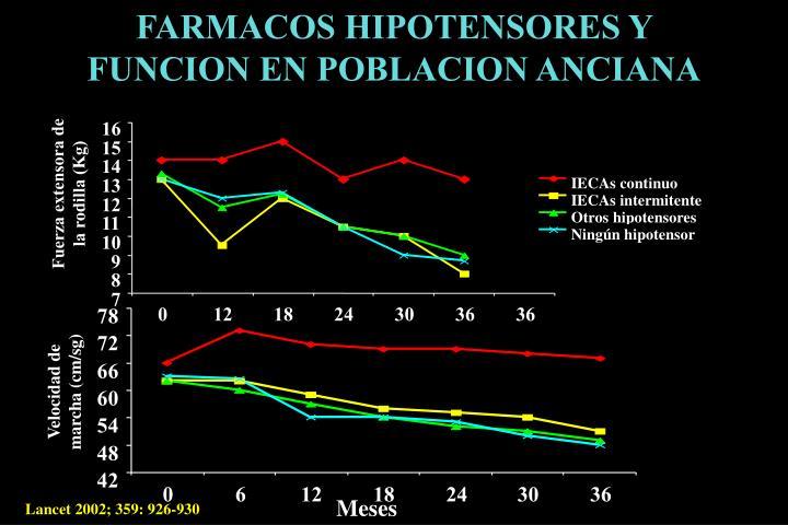 FARMACOS HIPOTENSORES Y FUNCION EN POBLACION ANCIANA